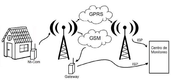 Conexion SMS